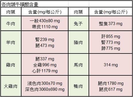 牛磺酸含量