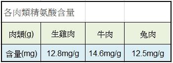 精氨酸含量
